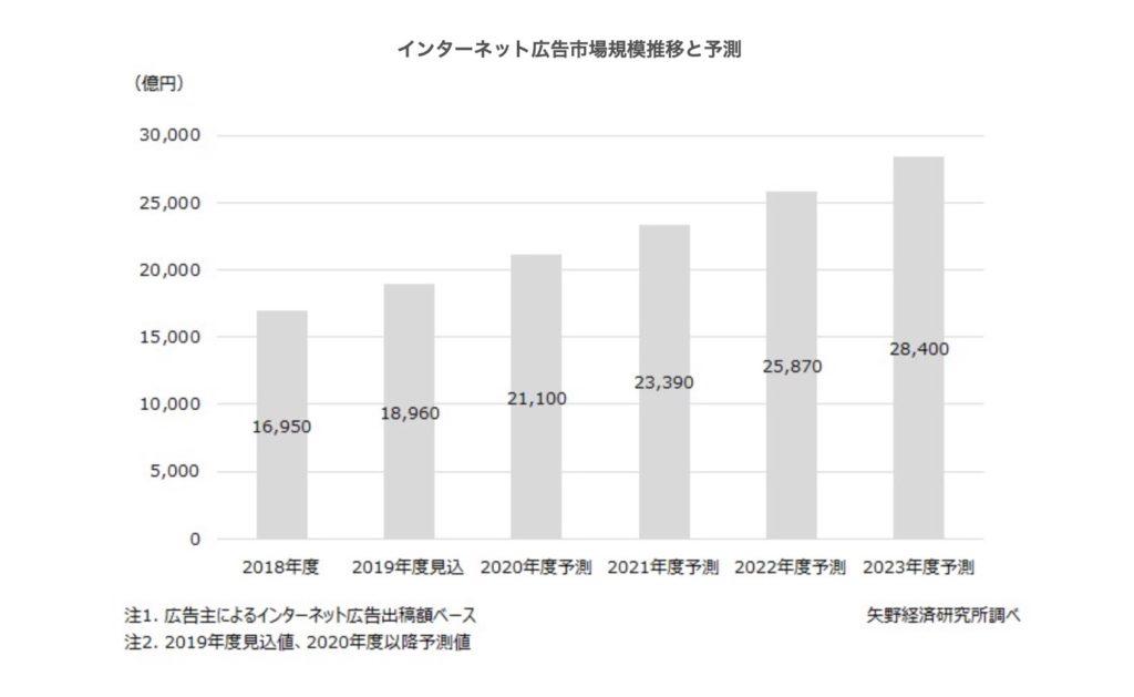 矢野研究所データの画像